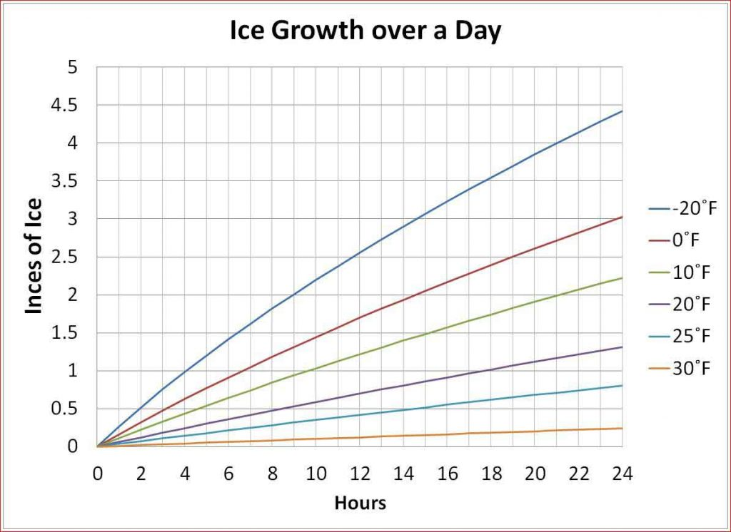 A graph to show home ice rink ice formation time